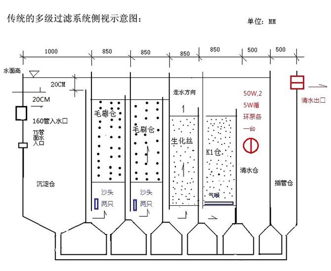 传统鱼池过滤系统图