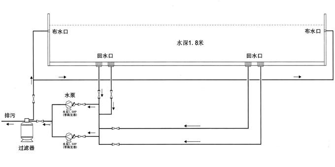 鱼池循环系统原理图